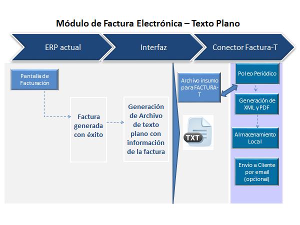 Conector de Factura Electrónica